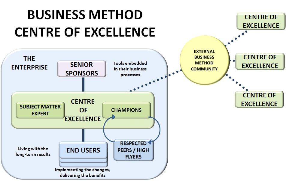 Benefits Management Centre of Excellence