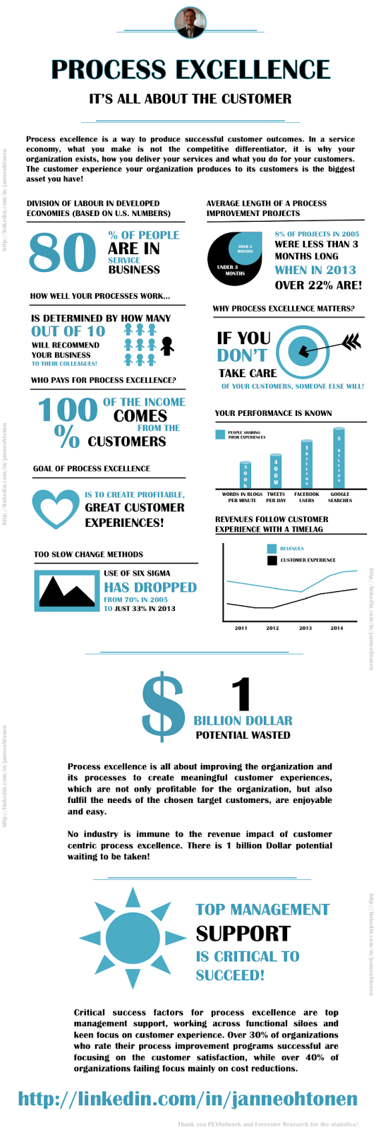 Process Excellence infographics by Janne Ohtonen v1