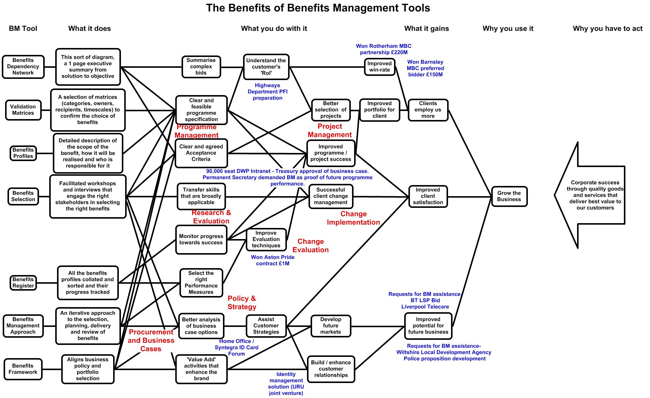The Benefits of BM