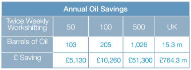 Annual Oil Savings
