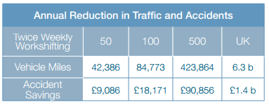 Annual reduction in traffic and accidents