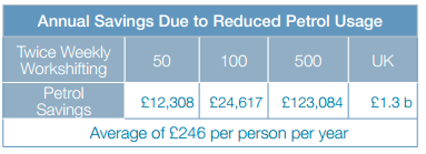 Annual savings due to reduced petrol use