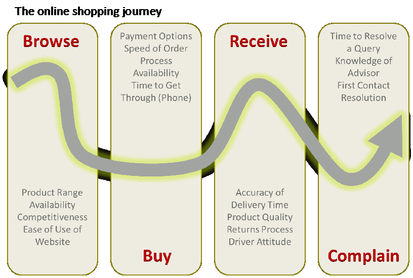 Custerian the online shopping journey