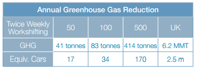 Greenhouse Gas Reduction