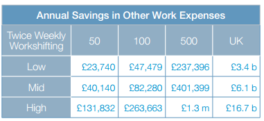 Savings in other work expenses