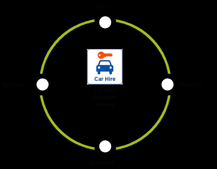 custerian circle