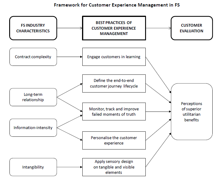 framework in customer experience