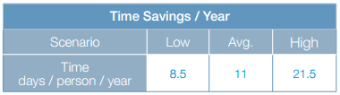 time savings and year