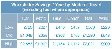 workshifter savings