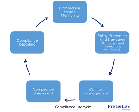 compliance-life-cycle (done)